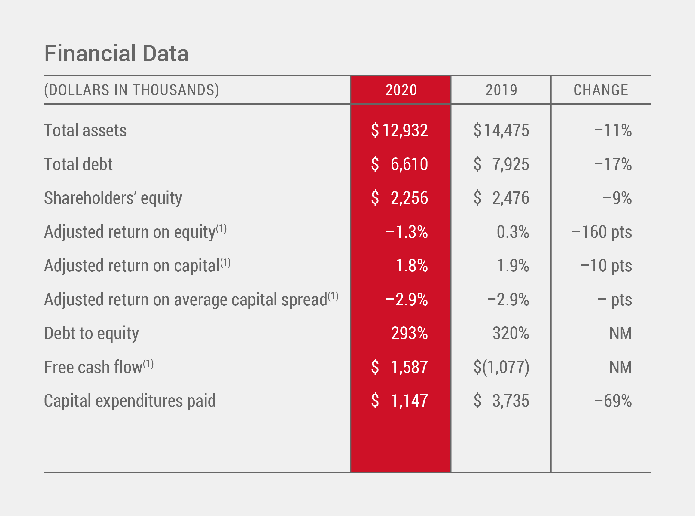 Financial Data Chart